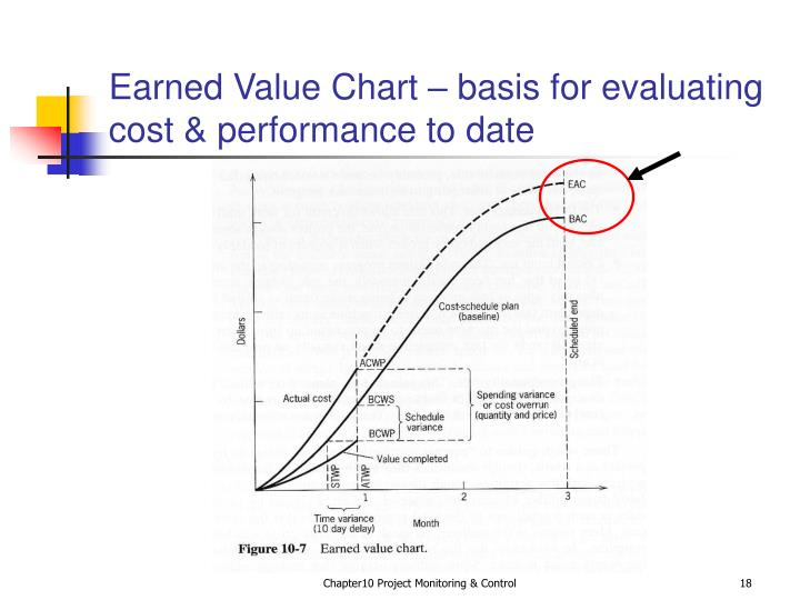 Earned Value Chart – basis for evaluating cost & performance to date