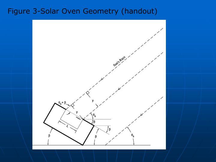 Figure 3-Solar Oven Geometry (handout)