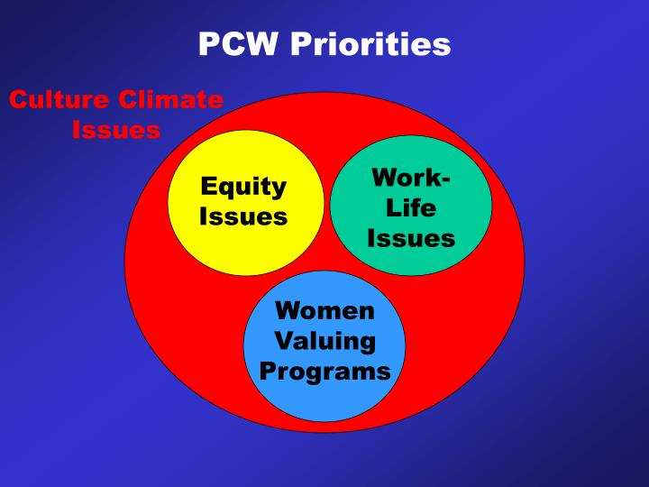 PCW Priorities