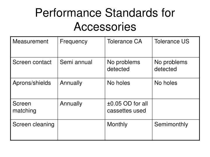 Performance Standards for Accessories