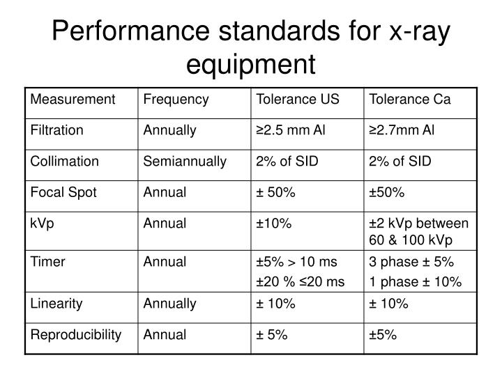 Performance standards for x-ray equipment
