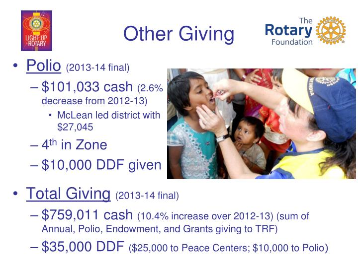 Other Giving
