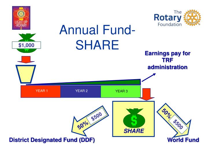 Annual Fund-SHARE