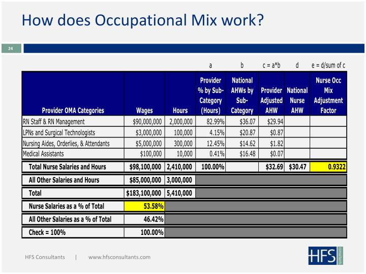 How does Occupational Mix work?
