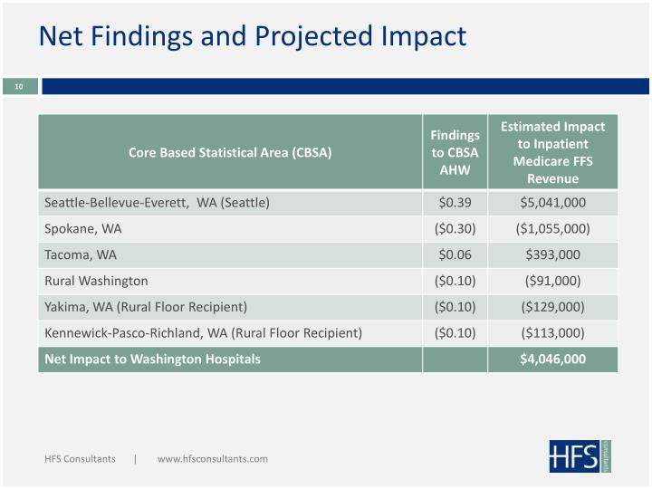 Net Findings and Projected Impact