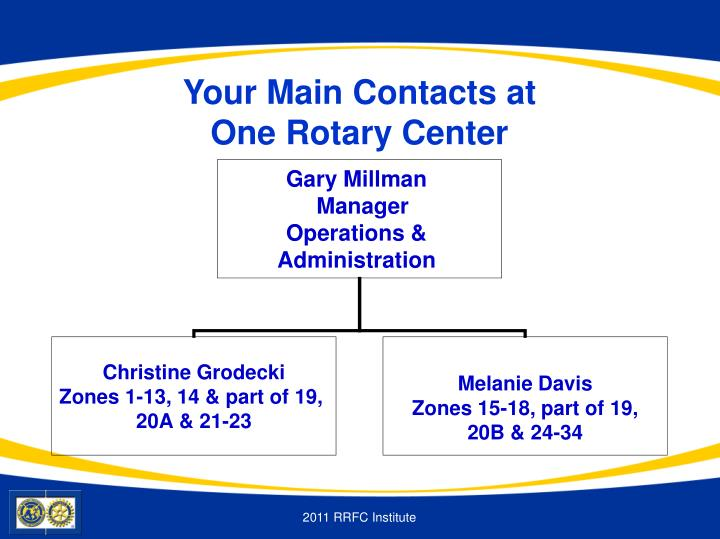 Your Main Contacts at