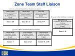 zone team staff liaison