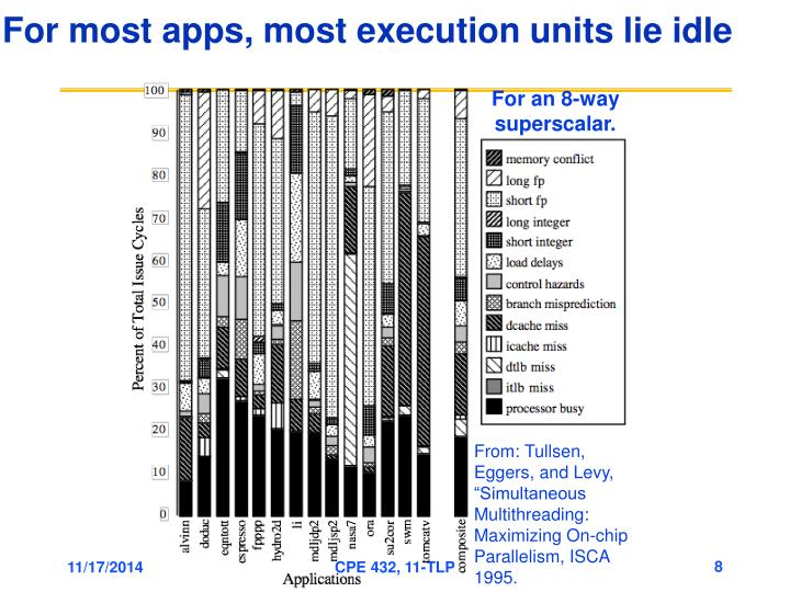 For most apps, most execution units lie idle