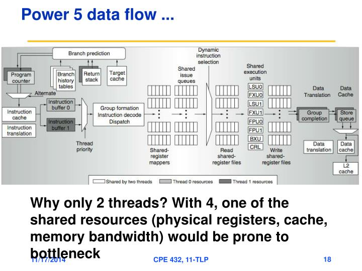 Power 5 data flow ...