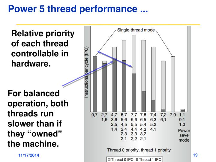 Power 5 thread performance ...