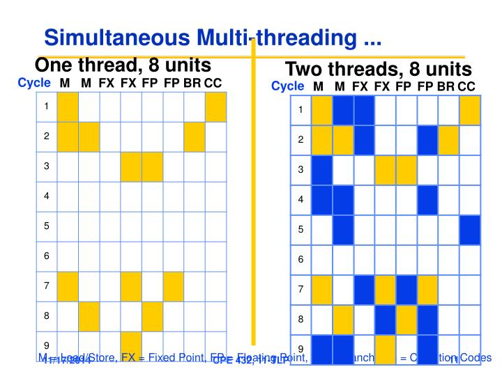 Simultaneous Multi-threading ...