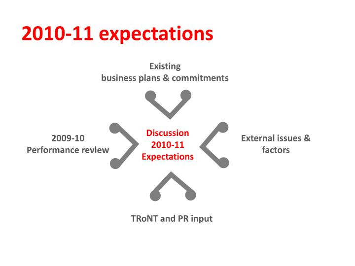 2010-11 expectations