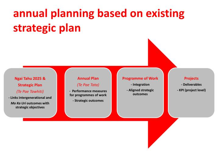annual planning based on existing strategic plan