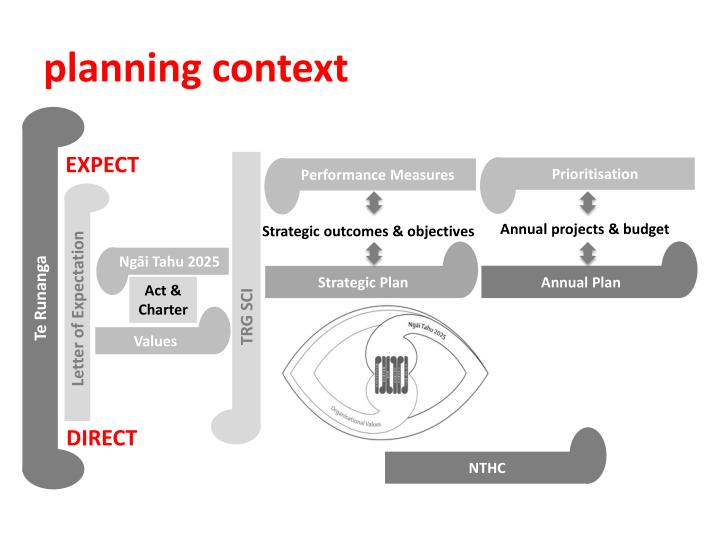 planning context