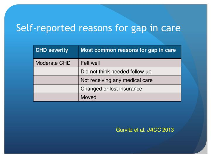 Self-reported reasons for gap in care