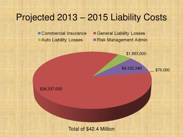 Projected 2013 – 2015 Liability Costs