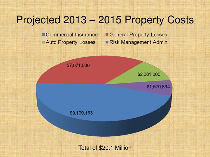 Projected 2013 – 2015 Property Costs