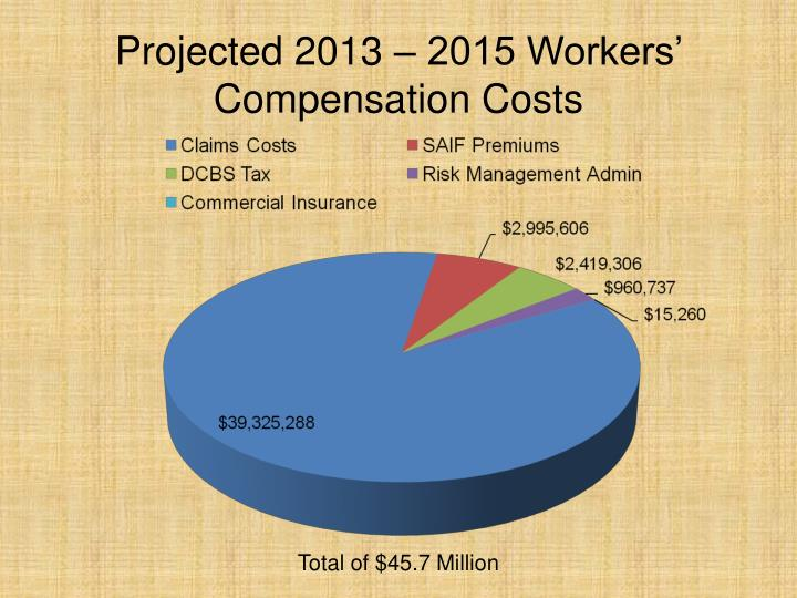 Projected 2013 – 2015 Workers' Compensation Costs