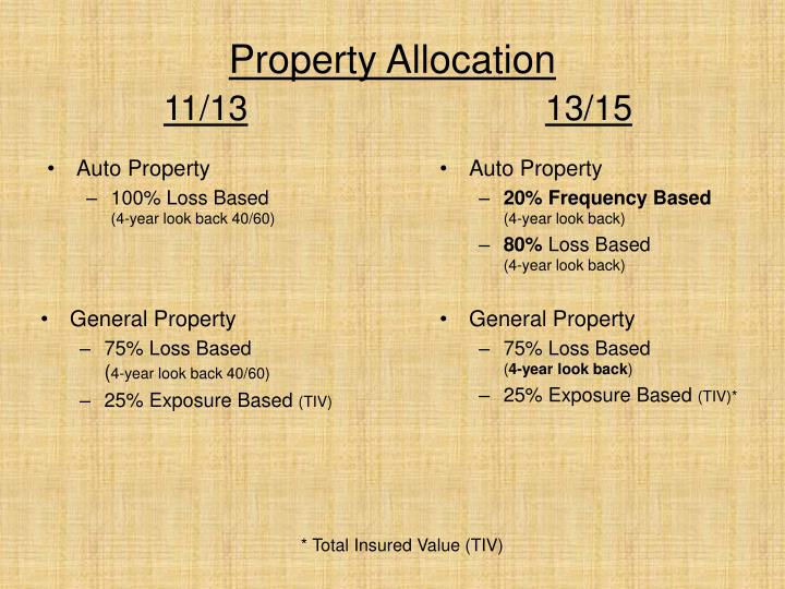 Property Allocation