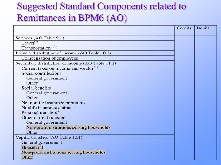 Suggested Standard Components related to Remittances in BPM6 (AO)