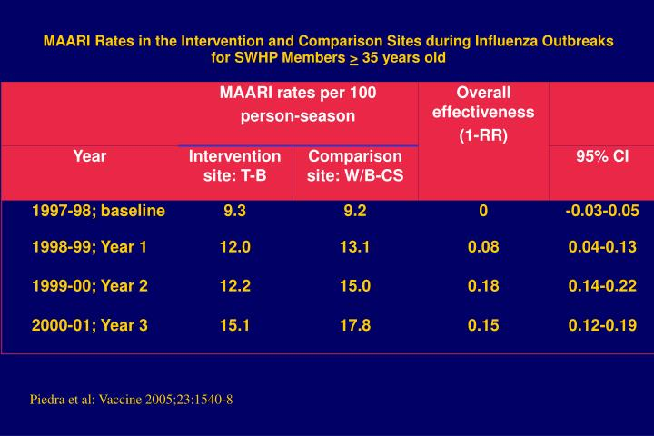 MAARI Rates in the Intervention and Comparison Sites during Influenza Outbreaks
