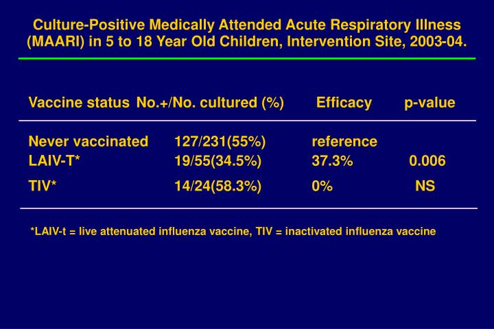 Culture-Positive Medically Attended Acute Respiratory Illness (MAARI) in 5 to 18 Year Old Children, Intervention Site, 2003-04.