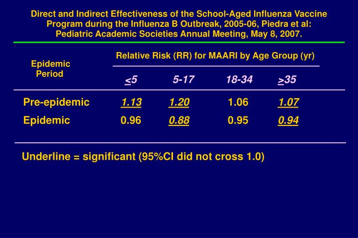 Direct and Indirect Effectiveness of the School-Aged Influenza Vaccine Program during the Influenza B Outbreak, 2005-06, Piedra et al: