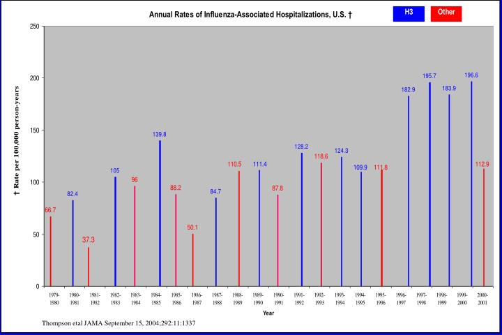 Thompson etal JAMA September 15, 2004;292:11:1337