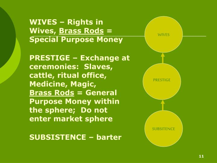 WIVES – Rights in Wives,