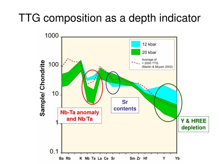 TTG composition as a depth indicator