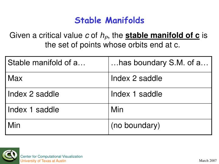 Stable Manifolds