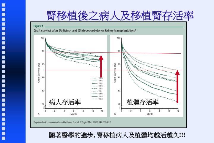 腎移植後之病人及移植腎存活率