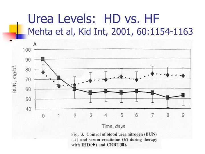 Urea Levels:  HD vs. HF