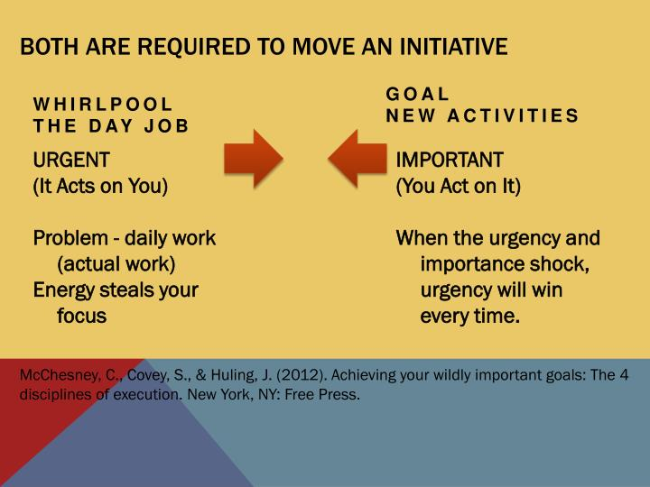 Both are required to MOVE AN INITIATIVE