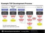 example tsp development process