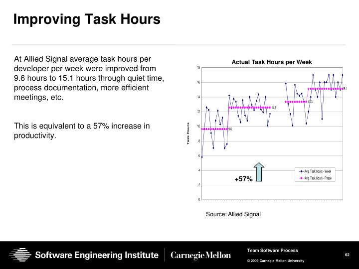 At Allied Signal average task hours per developer per week were improved from 9.6 hours to 15.1 hours through quiet time, process documentation, more efficient meetings, etc.