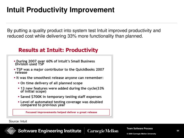 Intuit Productivity Improvement
