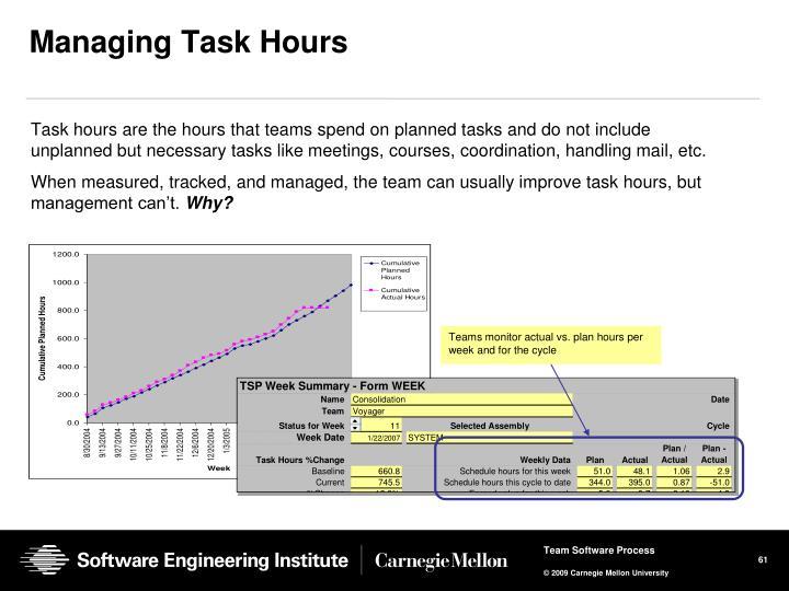 Managing Task Hours