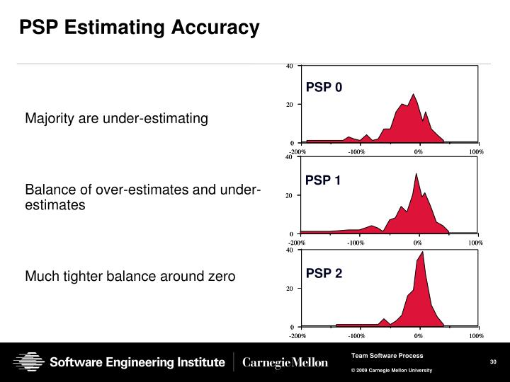 PSP Estimating Accuracy