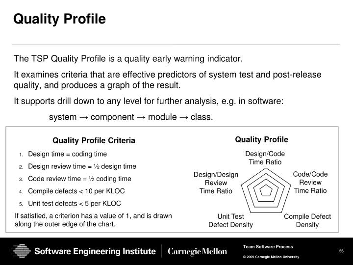 Quality Profile