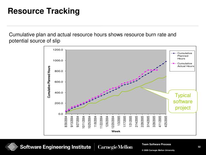 Cumulative plan and actual resource hours shows resource burn rate and potential source of slip