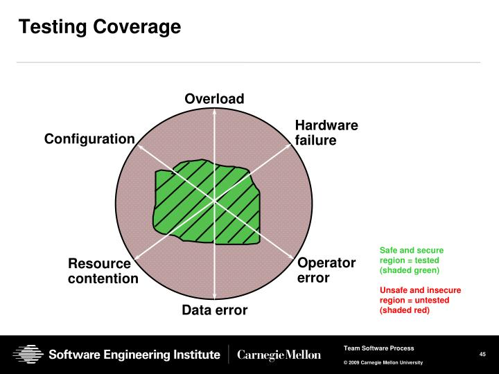 Testing Coverage