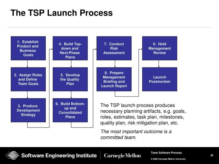 The TSP launch process produces necessary planning artifacts, e.g. goals, roles, estimates, task plan, milestones, quality plan, risk mitigation plan, etc.