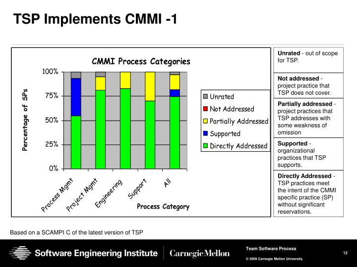 TSP Implements CMMI -1