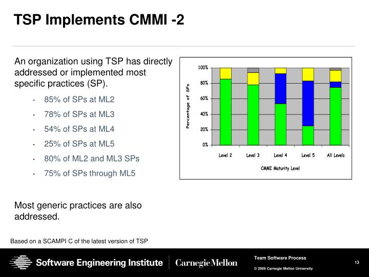 TSP Implements CMMI -2