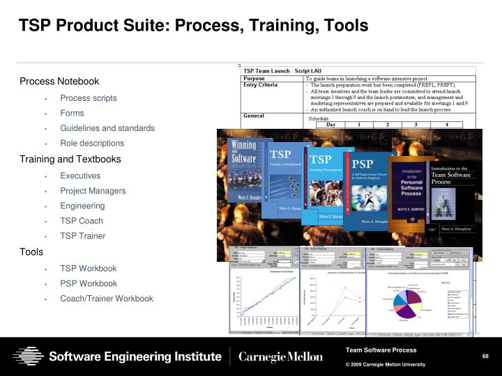 TSP Product Suite: Process, Training, Tools
