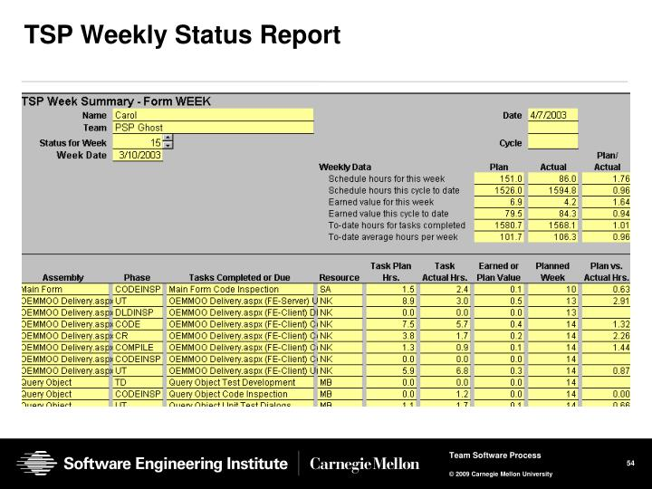 TSP Weekly Status Report