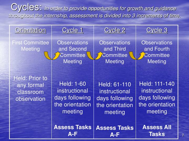 Cycles: