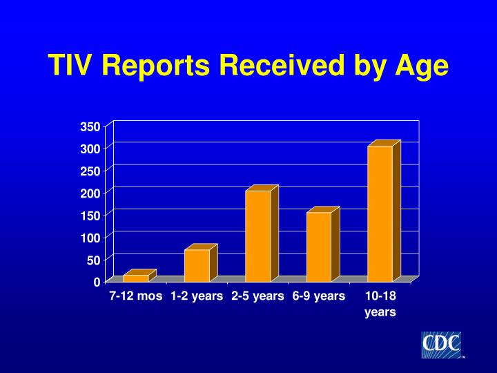 TIV Reports Received by Age