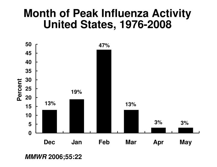 Month of Peak Influenza Activity United States, 1976-2008